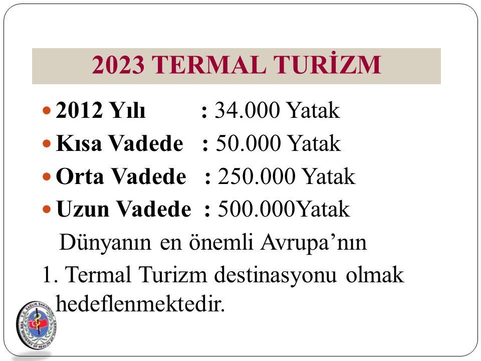 2023 TERMAL TURİZM 2012 Yılı : 34.000 Yatak Kısa Vadede : 50.000 Yatak