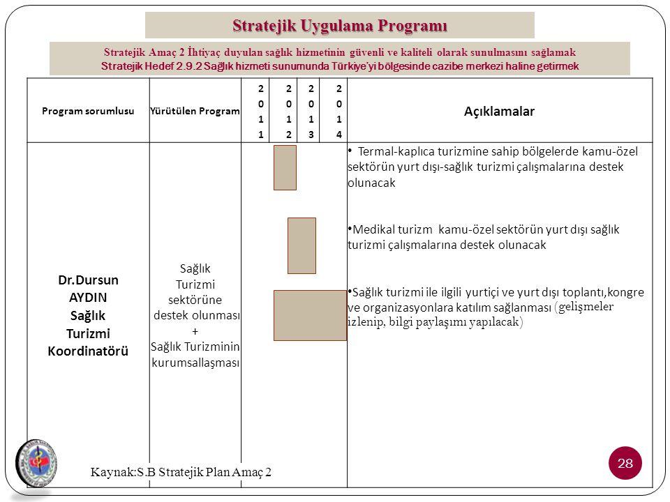 Stratejik Uygulama Programı