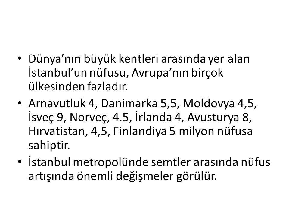 Dünya'nın büyük kentleri arasında yer alan İstanbul'un nüfusu, Avrupa'nın birçok ülkesinden fazladır.