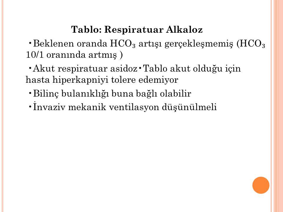Tablo: Respiratuar Alkaloz •Beklenen oranda HCO₃ artışı gerçekleşmemiş (HCO₃ 10/1 oranında artmış ) •Akut respiratuar asidoz•Tablo akut olduğu için hasta hiperkapniyi tolere edemiyor •Bilinç bulanıklığı buna bağlı olabilir •İnvaziv mekanik ventilasyon düşünülmeli
