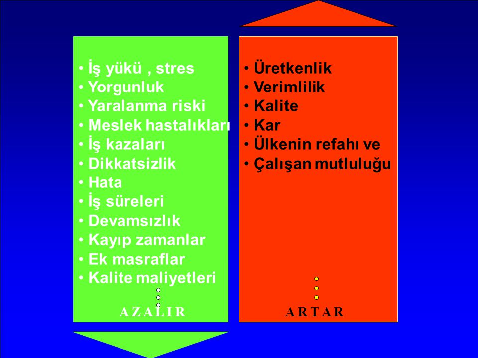 İş yükü , stres Yorgunluk Yaralanma riski Meslek hastalıkları