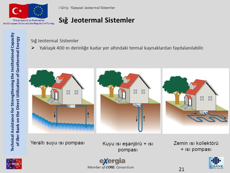 Sığ Jeotermal Sistemler