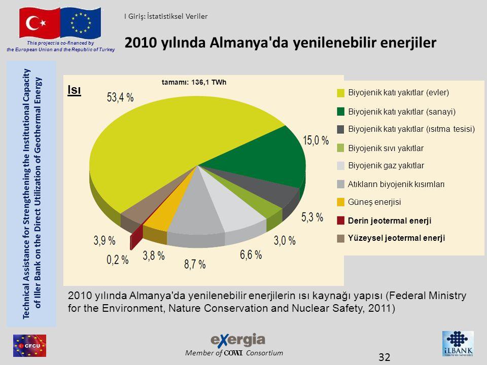 2010 yılında Almanya da yenilenebilir enerjiler