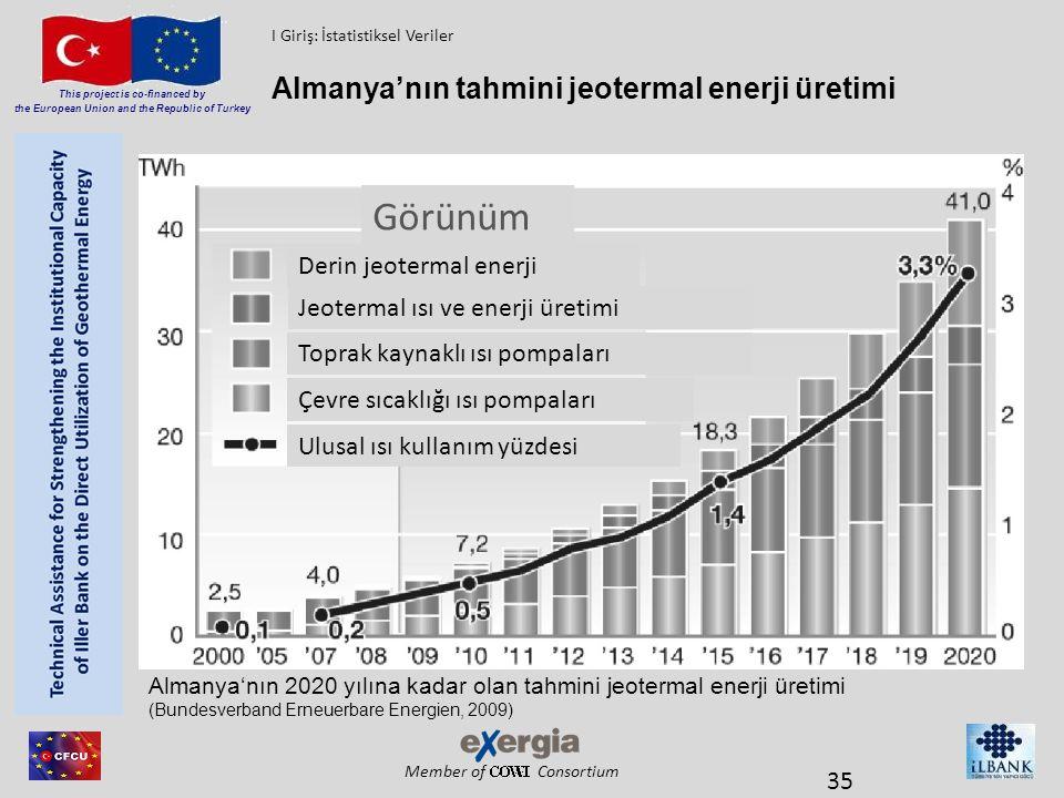 Görünüm Almanya'nın tahmini jeotermal enerji üretimi
