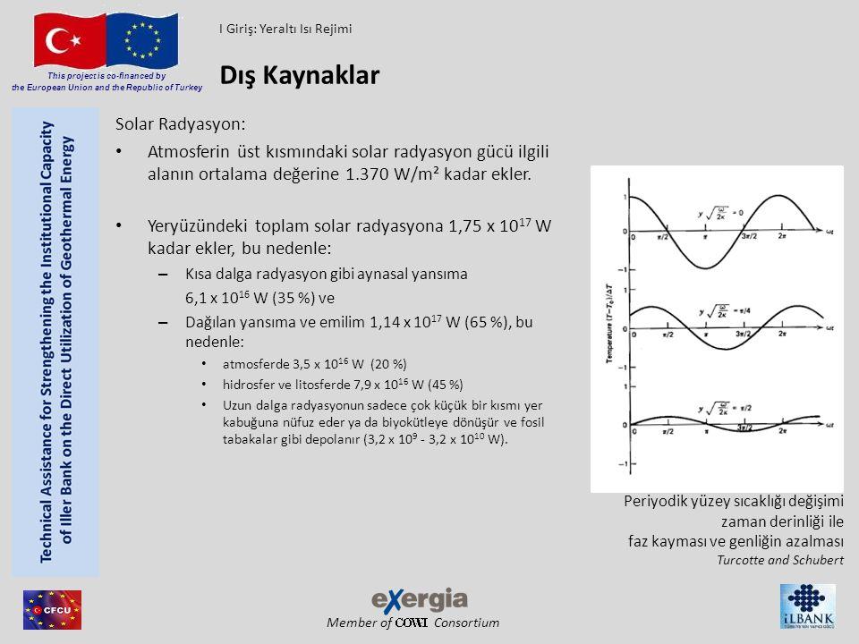 Dış Kaynaklar Solar Radyasyon:
