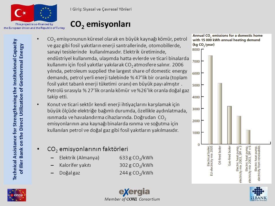 CO2 emisyonları CO2 emisyonlarının faktörleri