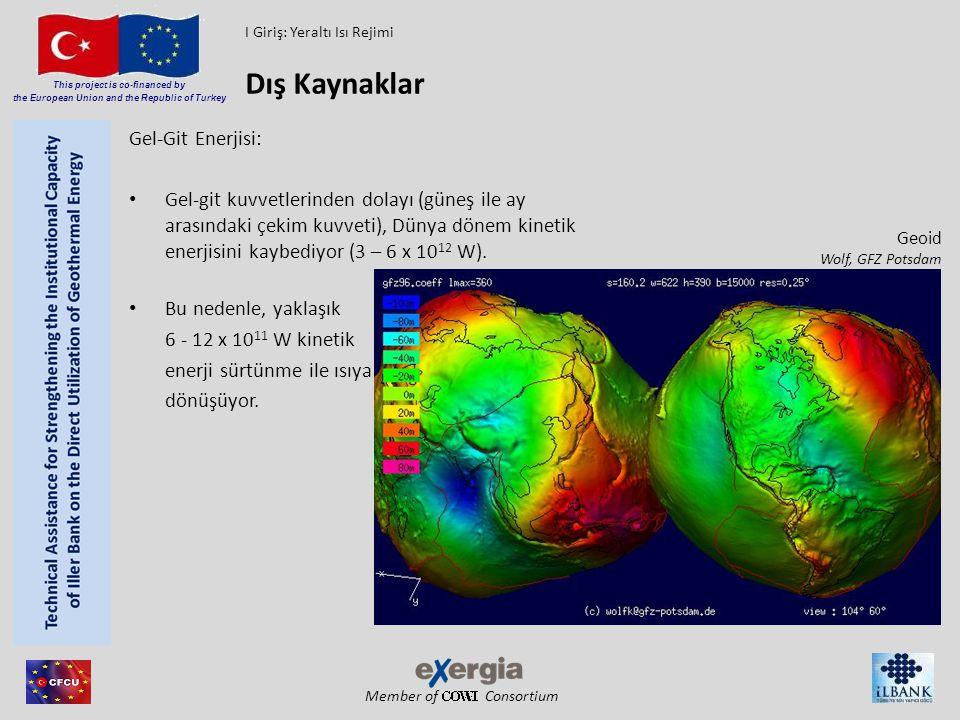 Dış Kaynaklar Gel-Git Enerjisi: