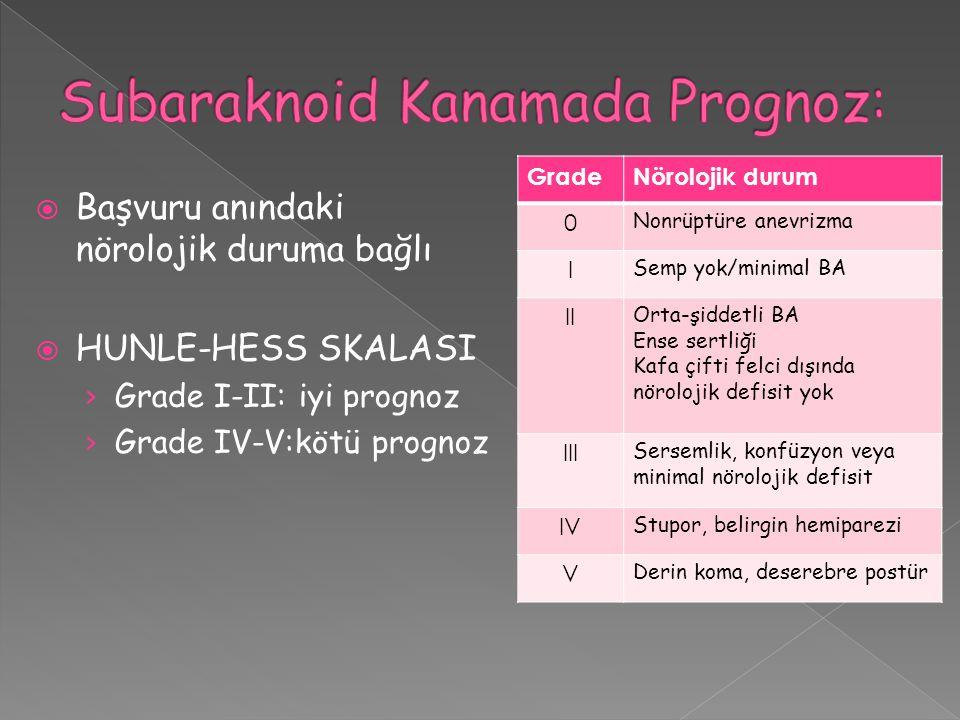 Subaraknoid Kanamada Prognoz: