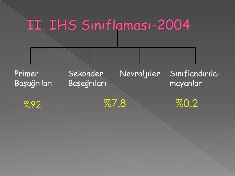 II. IHS Sınıflaması-2004 %7.8 %0.2 %92 Primer Başağrıları Sekonder