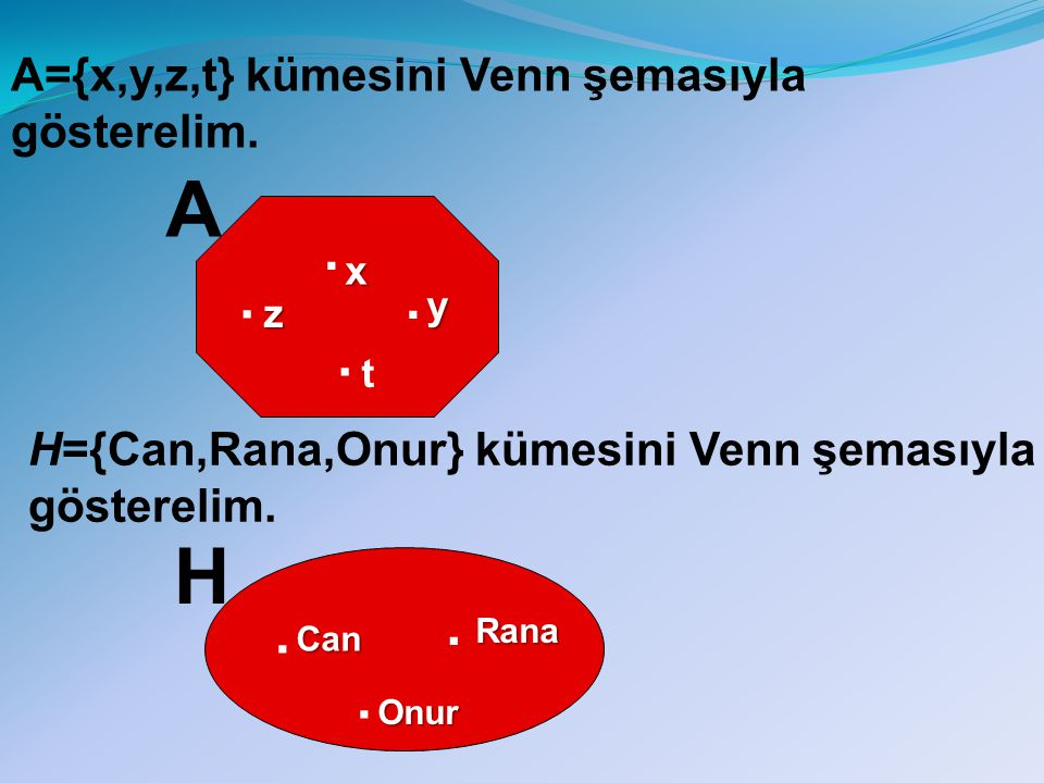 A . . . . H . . . A={x,y,z,t} kümesini Venn şemasıyla gösterelim.