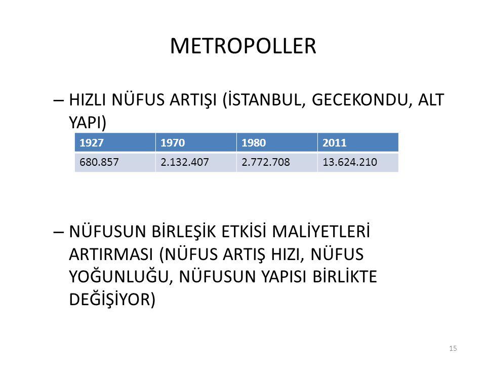 METROPOLLER HIZLI NÜFUS ARTIŞI (İSTANBUL, GECEKONDU, ALT YAPI)