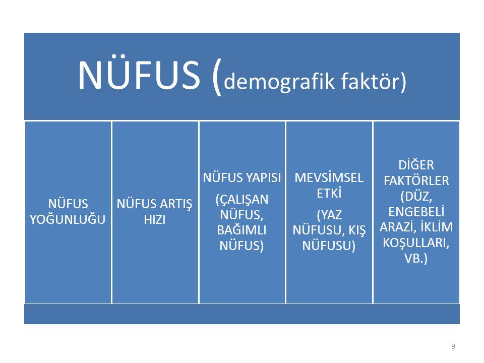 NÜFUS (demografik faktör)