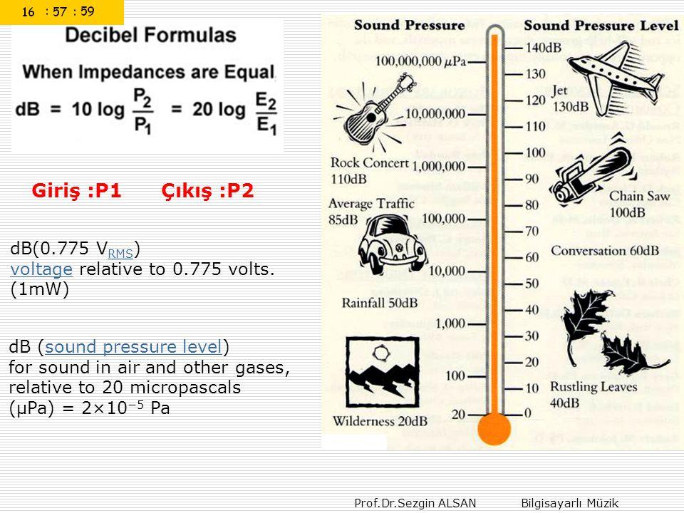 Giriş :P1 Çıkış :P2 dB(0.775 VRMS)