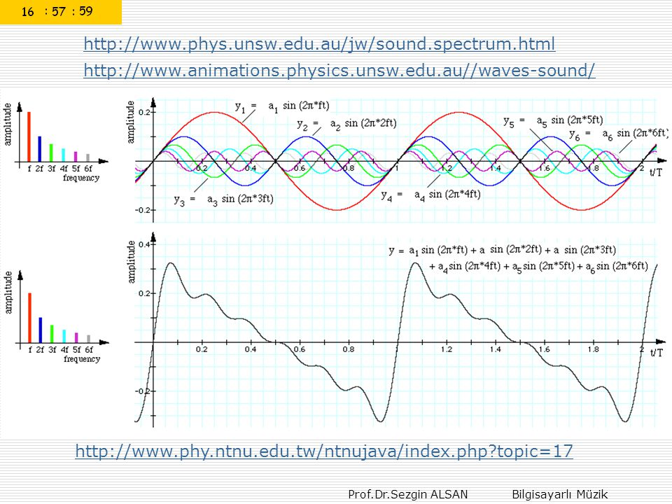 http://www.phys.unsw.edu.au/jw/sound.spectrum.html http://www.animations.physics.unsw.edu.au//waves-sound/