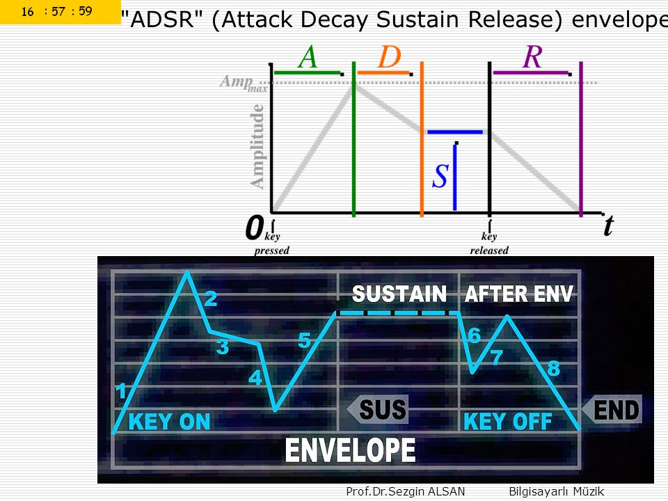 ADSR (Attack Decay Sustain Release) envelope