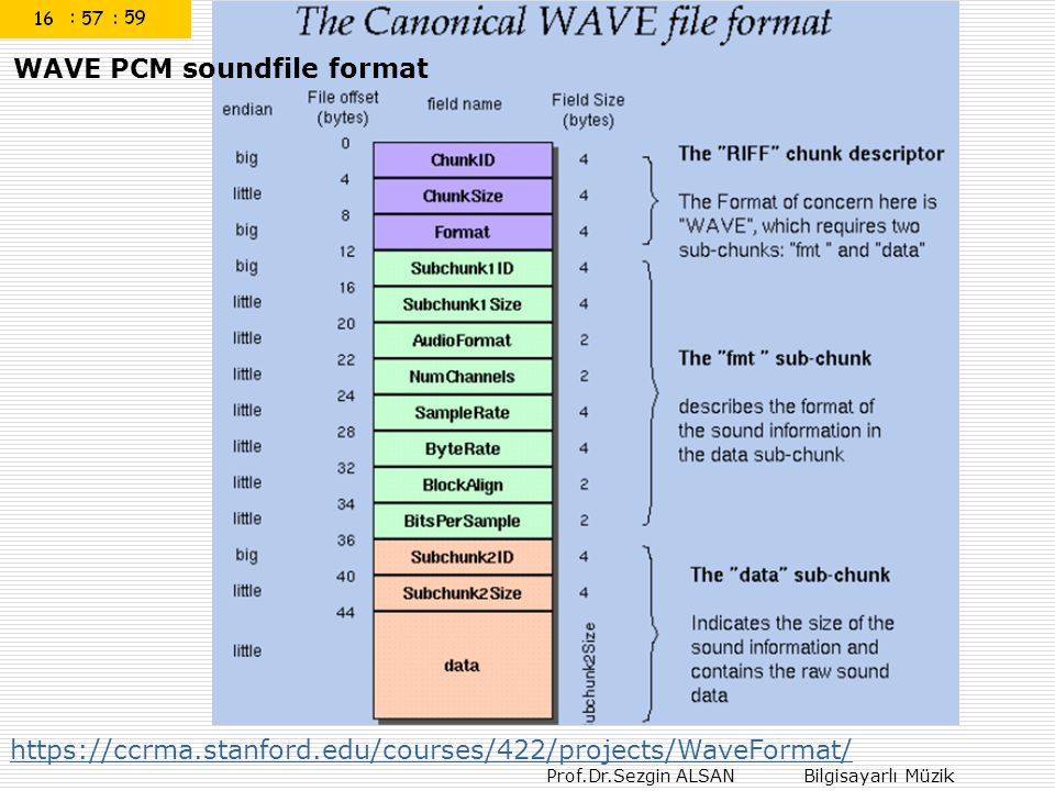 WAVE PCM soundfile format