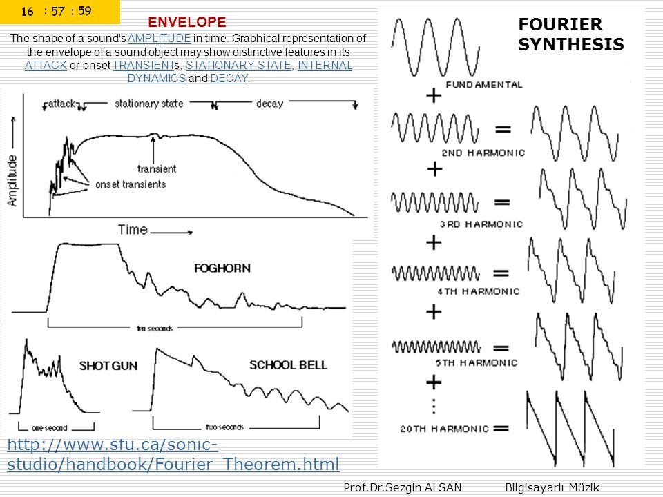 ENVELOPE FOURIER SYNTHESIS.