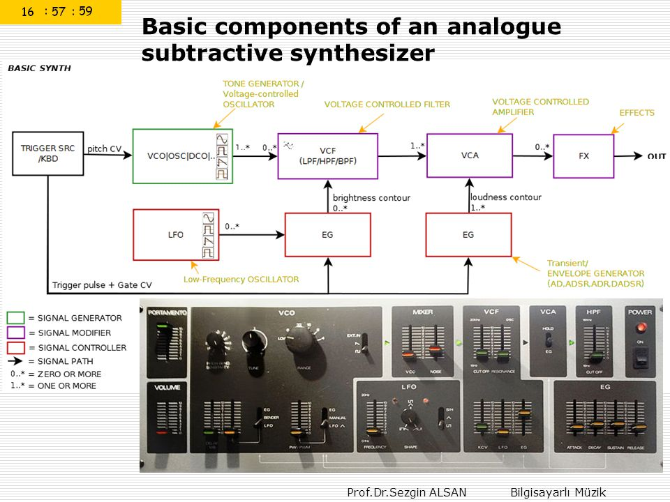 Basic components of an analogue subtractive synthesizer