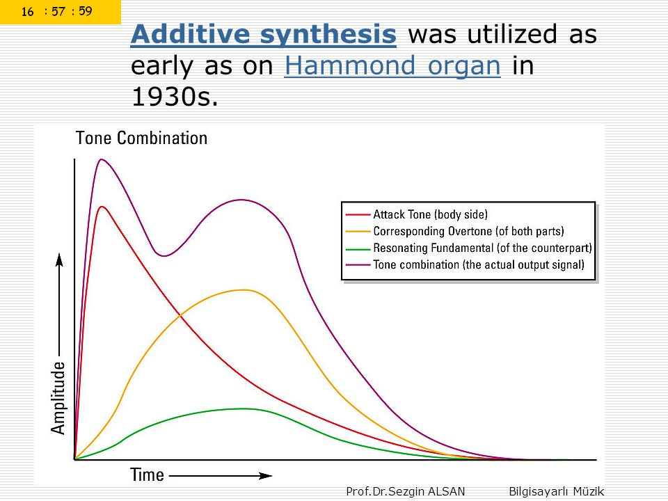Additive synthesis was utilized as early as on Hammond organ in 1930s.