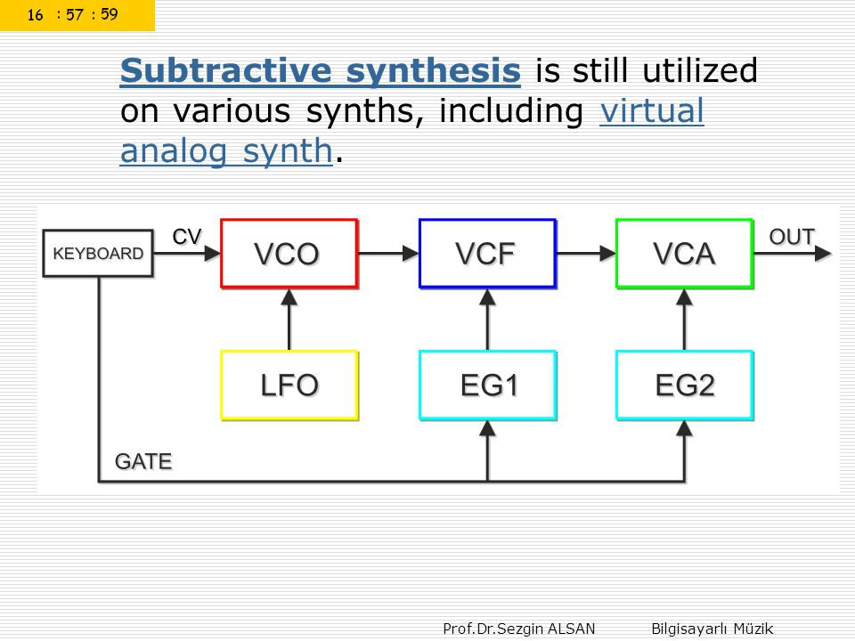 Subtractive synthesis is still utilized on various synths, including virtual analog synth.