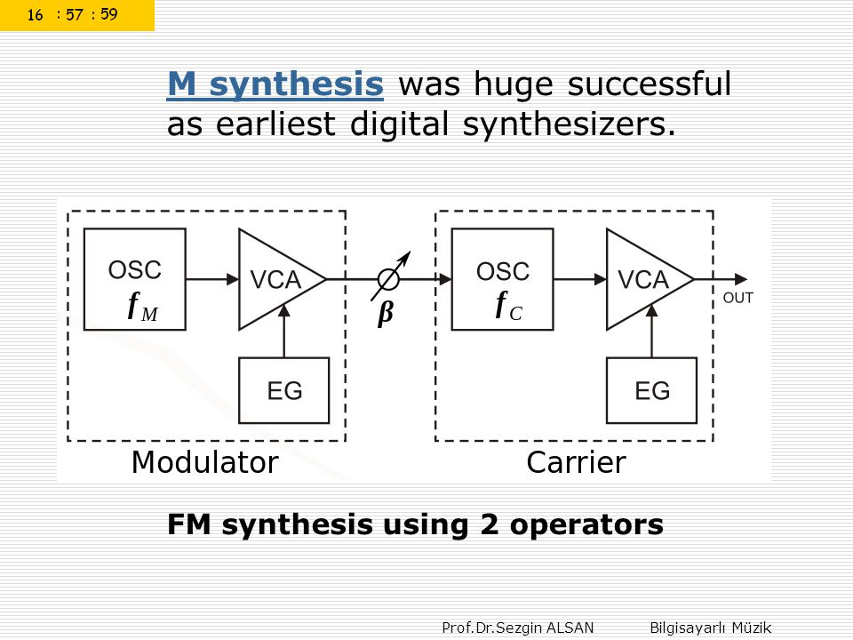 M synthesis was huge successful as earliest digital synthesizers.