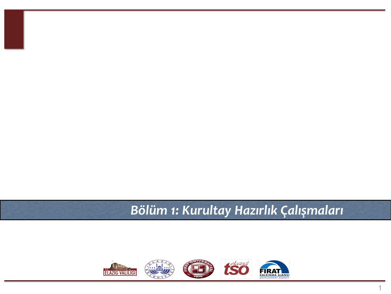 KURUMSAL YAPI Elazığ Valiliği. Elazığ Belediyesi. Elazığ Ticaret Sanayi Odası. Fırat Üniversitesi.