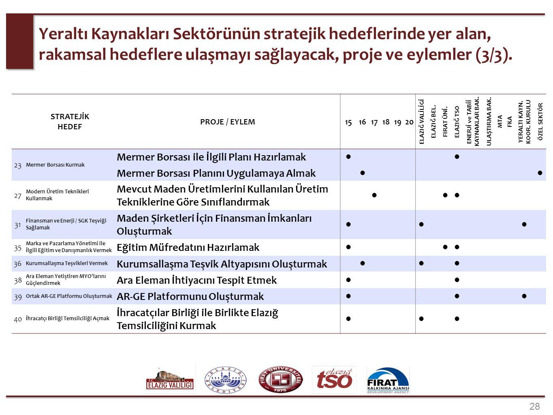 Strateji haritasında kurumların sorumlulukları