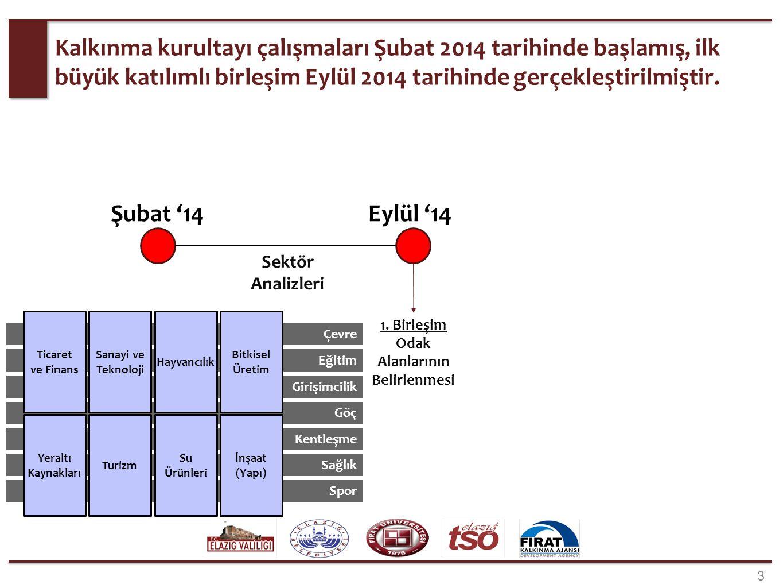 3 aşamadan oluşan 1. birleşimin ilk aşamasında, sektörlerin; Global, Türkiye ve Elazığ boyutundaki analizleri katılımcılara sunulmuştur.