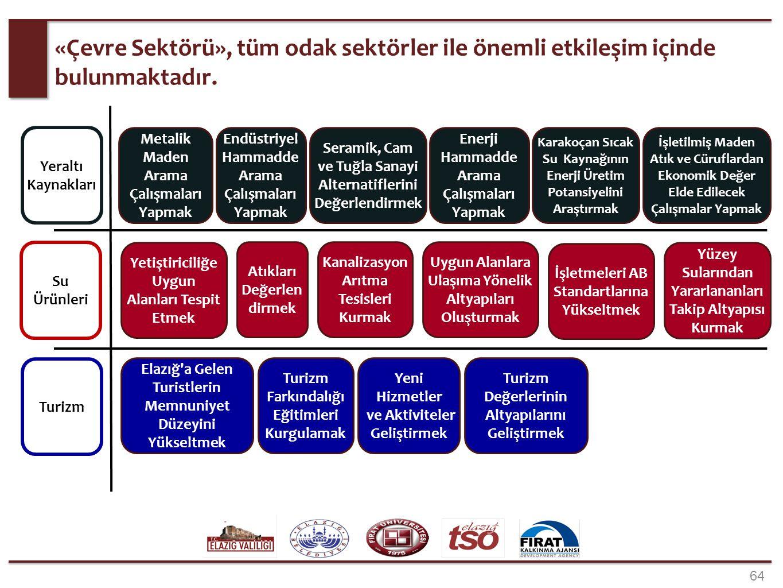 «Kentleşme Sektörü» ile, Su Ürünleri ve Turizm sektörlerinde, birçok stratejik hedef için işbirliği yapılacaktır.