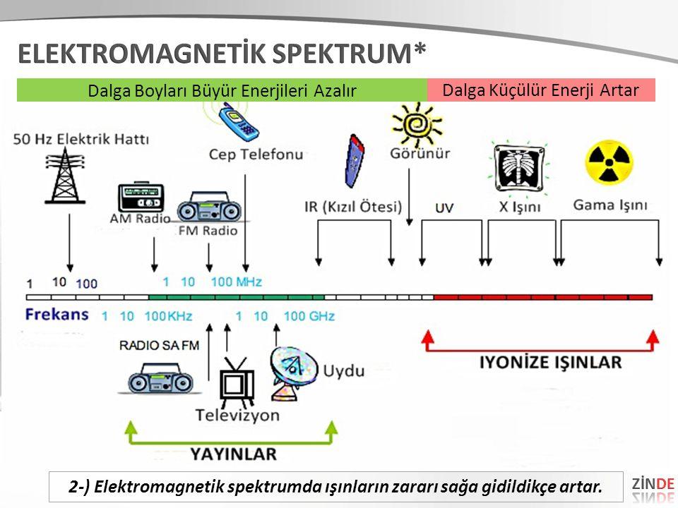 2-) Elektromagnetik spektrumda ışınların zararı sağa gidildikçe artar.