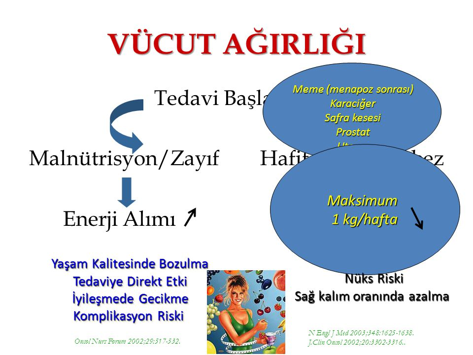 VÜCUT AĞIRLIĞI Tedavi Başlangıcı Malnütrisyon/Zayıf Hafif Şişman/Obez