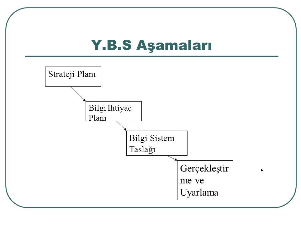 Y.B.S Aşamaları Gerçekleştirme ve Uyarlama Strateji Planı