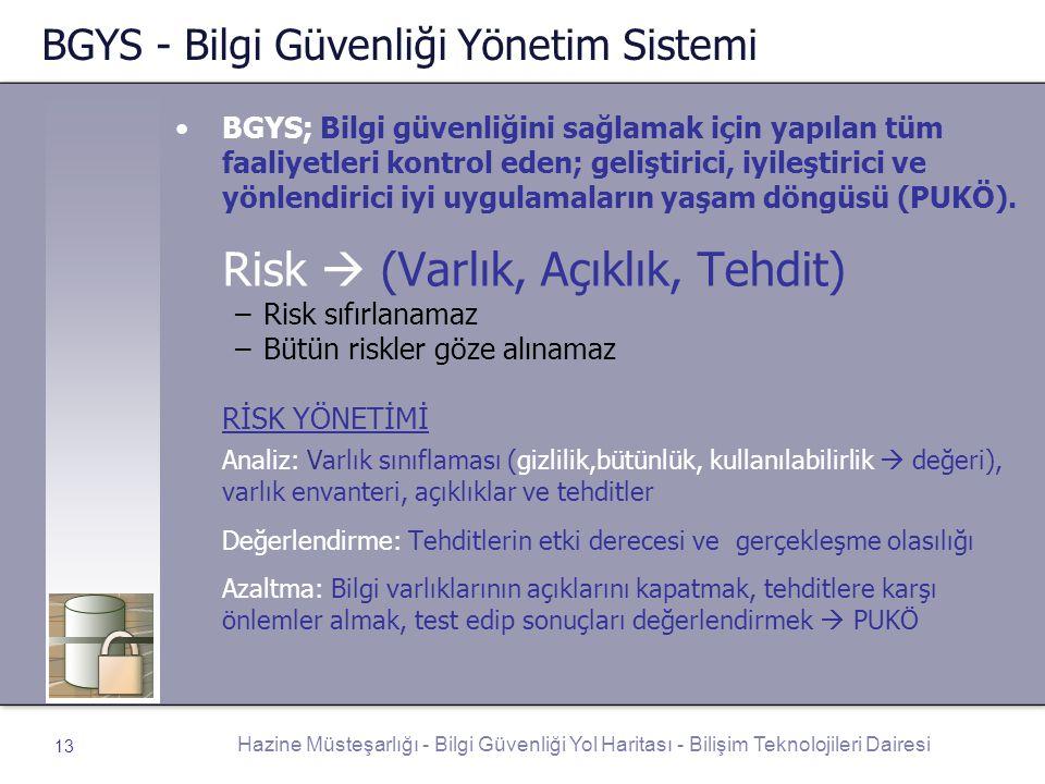 BGYS - Bilgi Güvenliği Yönetim Sistemi