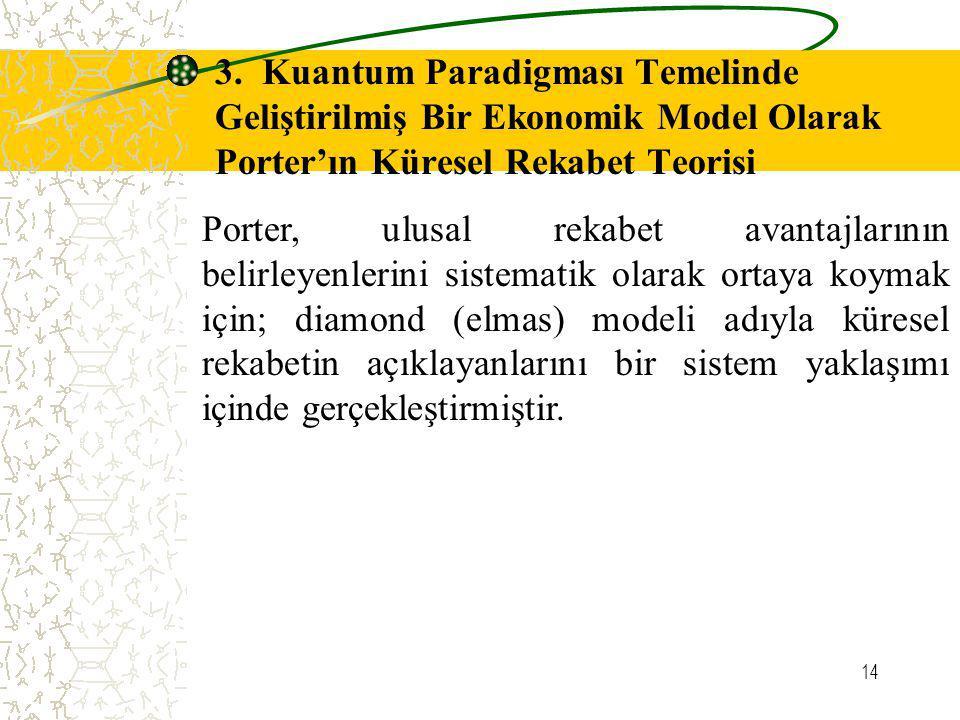 3. Kuantum Paradigması Temelinde Geliştirilmiş Bir Ekonomik Model Olarak Porter'ın Küresel Rekabet Teorisi