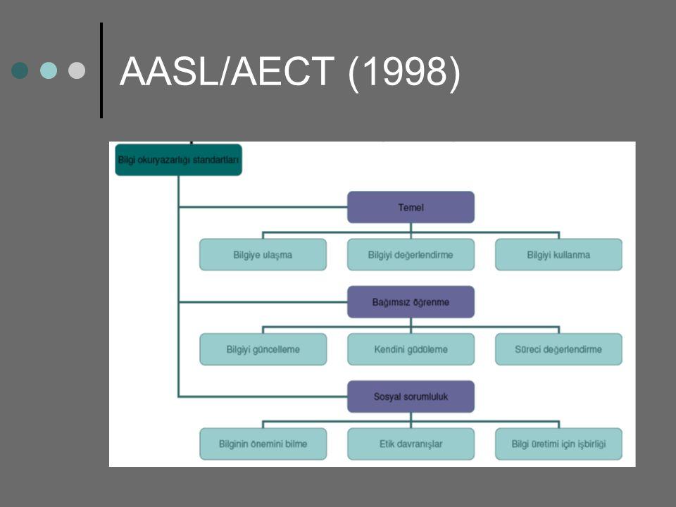 AASL/AECT (1998)
