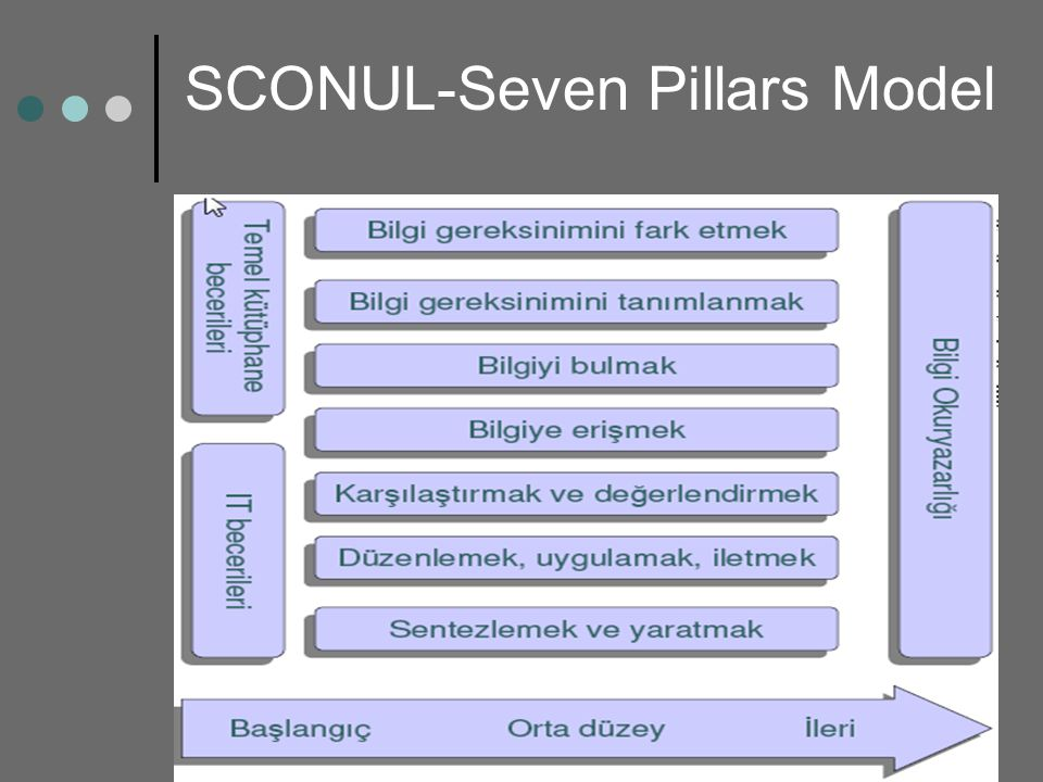 SCONUL-Seven Pillars Model