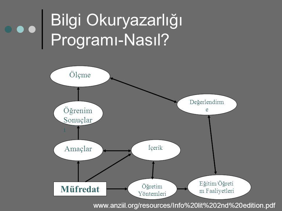 Bilgi Okuryazarlığı Programı-Nasıl