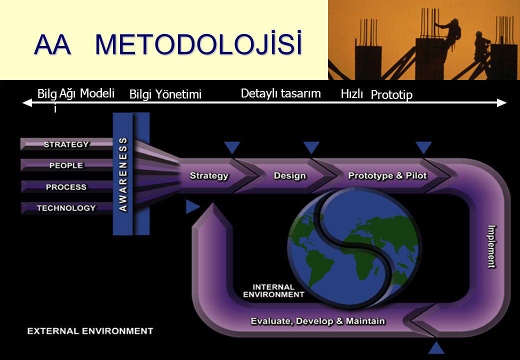AA METODOLOJİSİ Bilgi Ağı Modeli Bilgi Yönetimi Detaylı tasarım Hızlı