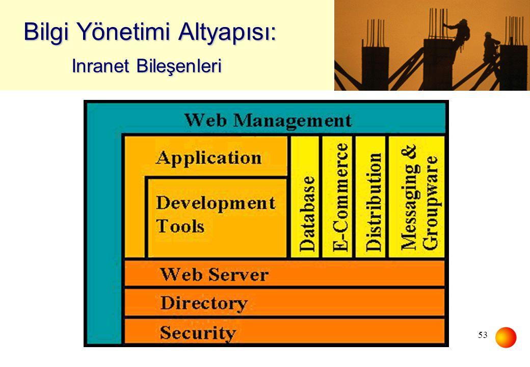 Bilgi Yönetimi Altyapısı: