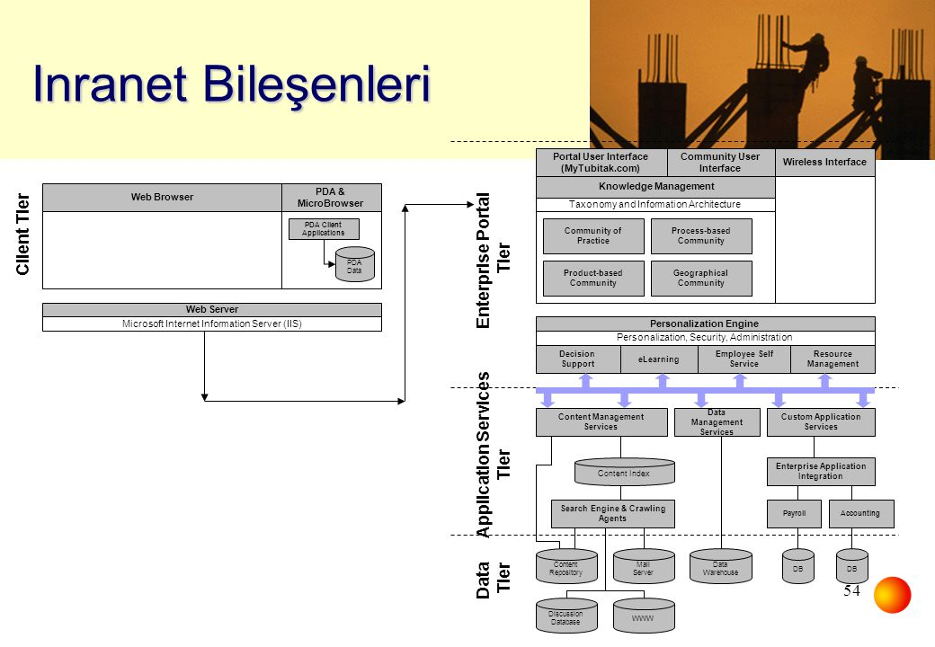 Inranet Bileşenleri Client Tier Enterprise Portal Tier