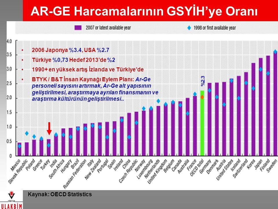 AR-GE Harcamalarının GSYİH'ye Oranı