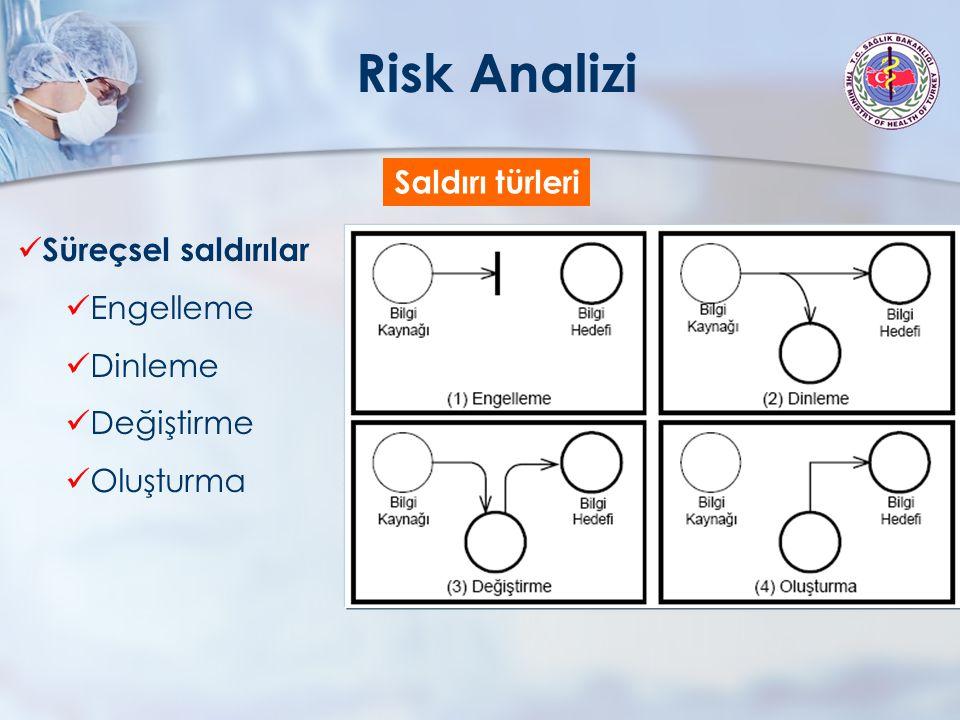 Risk Analizi Saldırı türleri Süreçsel saldırılar Engelleme Dinleme