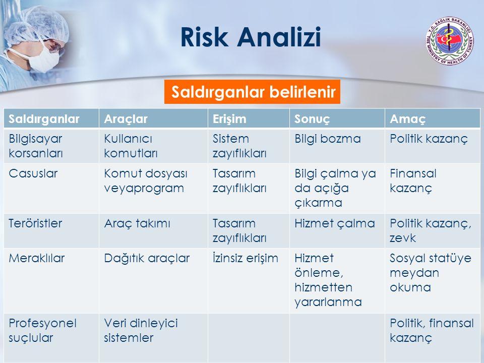 Risk Analizi Saldırganlar belirlenir Saldırganlar Araçlar Erişim Sonuç