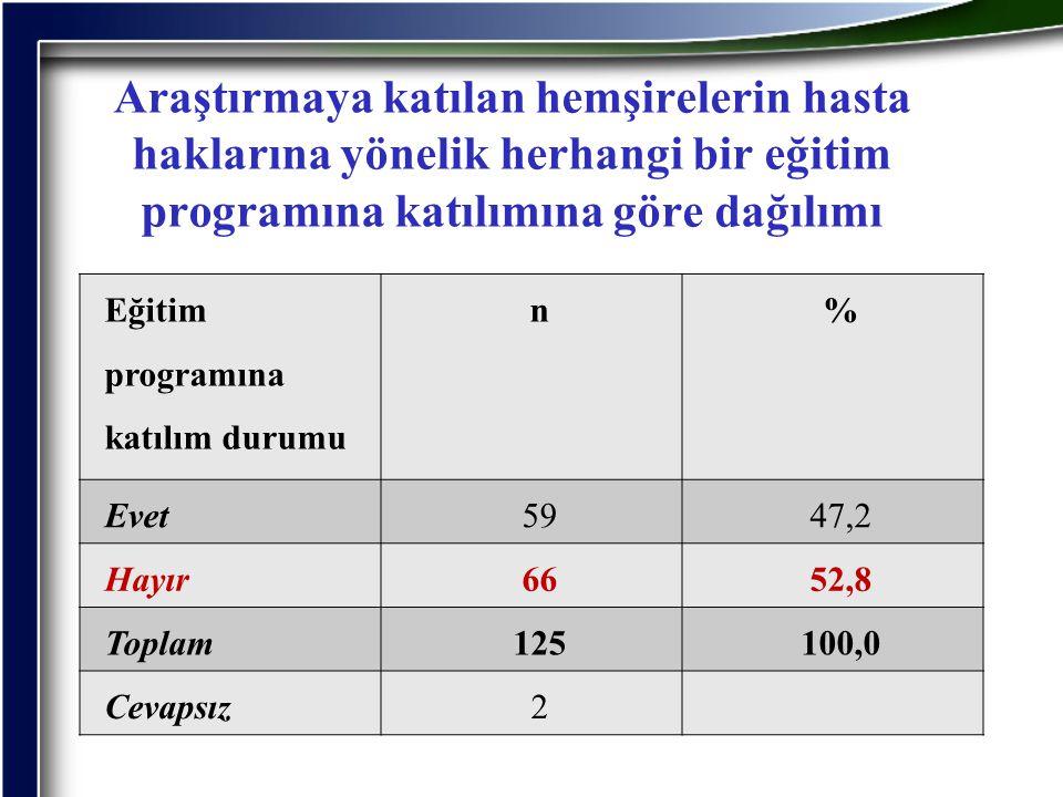 Araştırmaya katılan hemşirelerin hasta haklarına yönelik herhangi bir eğitim programına katılımına göre dağılımı