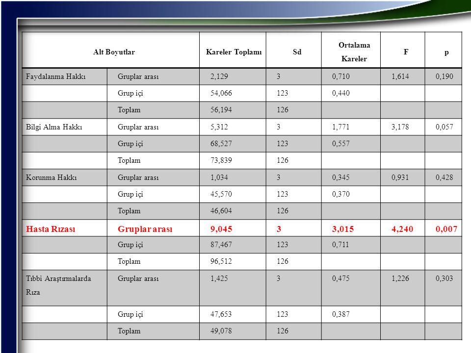Hasta Rızası 9,045 3,015 4,240 0,007 Alt Boyutlar Kareler Toplamı Sd