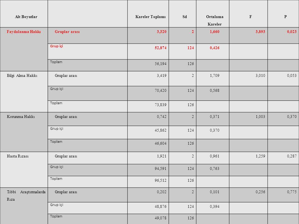 Alt Boyutlar Kareler Toplamı. Sd. Ortalama Kareler. F. P. Faydalanma Hakkı. Gruplar arası. 3,320.