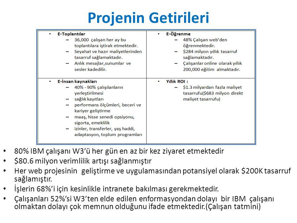 Projenin Getirileri 80% IBM çalışanı W3'ü her gün en az bir kez ziyaret etmektedir. $80.6 milyon verimlilik artışı sağlanmıştır.