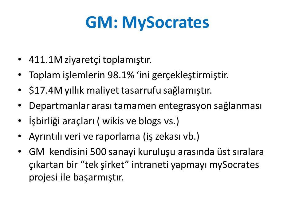 GM: MySocrates 411.1M ziyaretçi toplamıştır.