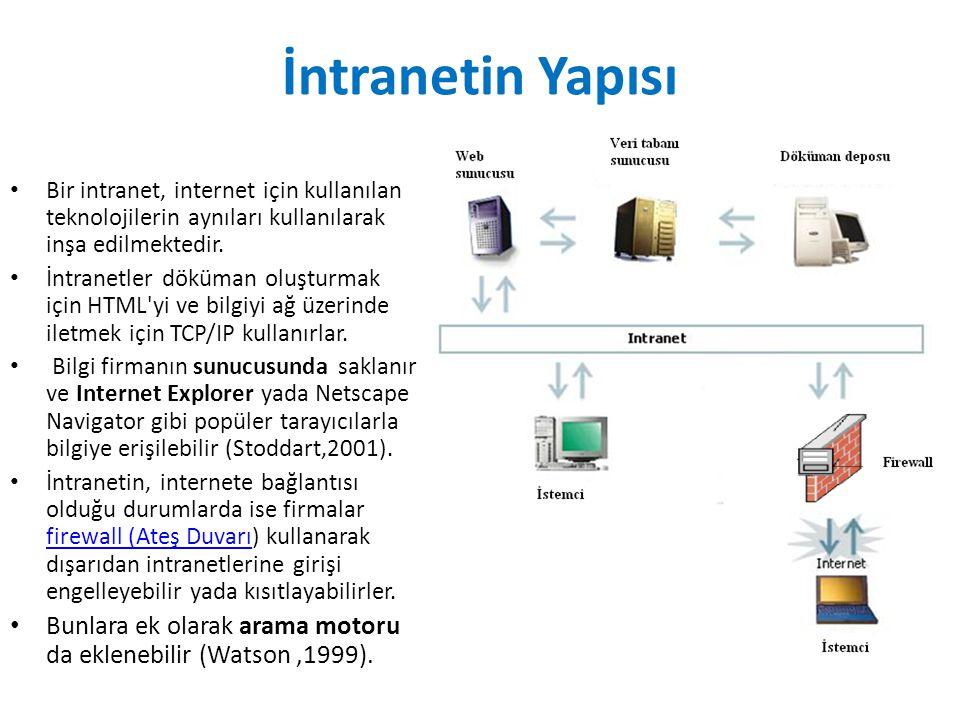 İntranetin Yapısı Bir intranet, internet için kullanılan teknolojilerin aynıları kullanılarak inşa edilmektedir.