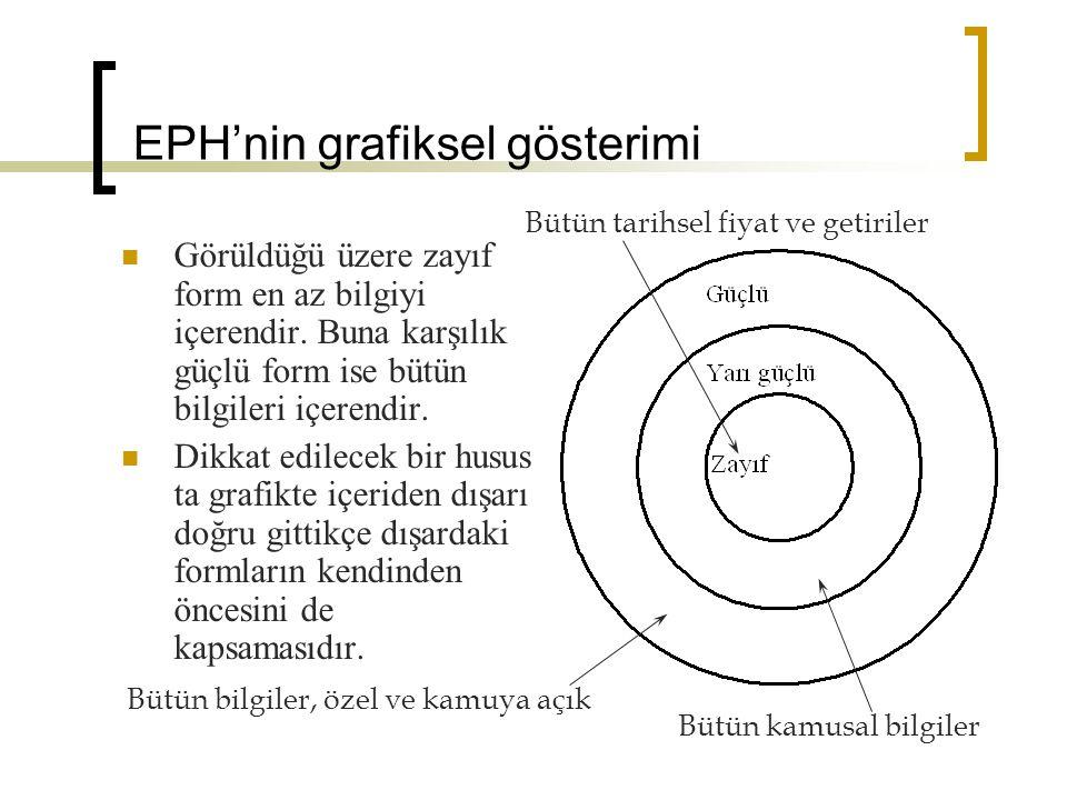 EPH'nin grafiksel gösterimi